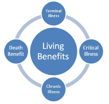 living benefits chart