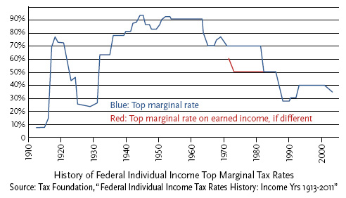 Chart showing tax rates